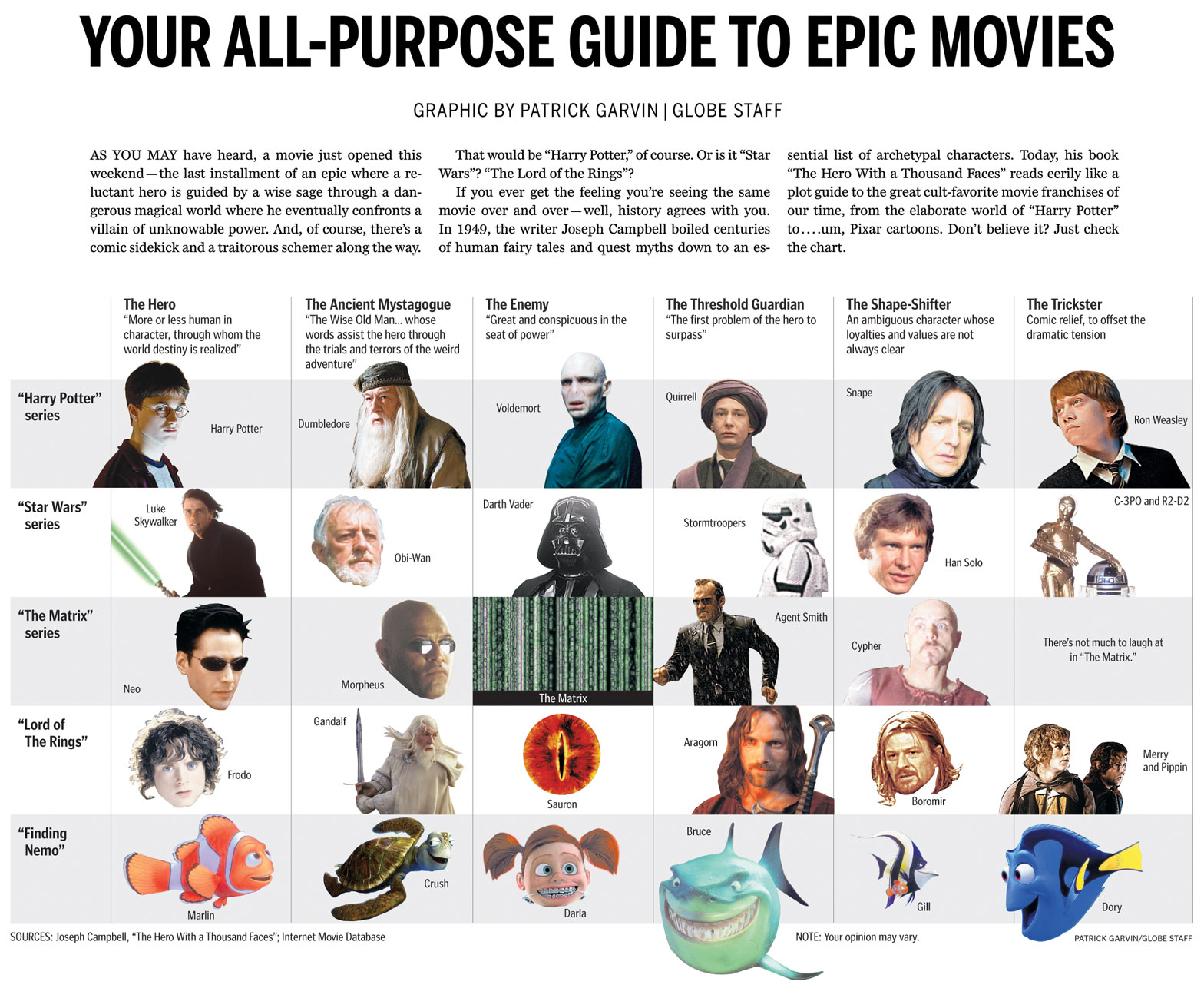 Boston Globe chart comparing Harry Potter, Star Wars, The Matrix, Lord of the Rings and Finding Nemo using Joseph Campbell hero archetypes