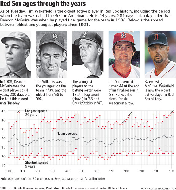 Boston Red Sox graphic about Tim Wakefield
